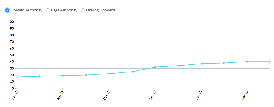 The Moz Link Explorer Tool: What You Need To Know