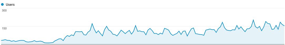 Blogger Outreach Success Story: RealWedding.co.uk